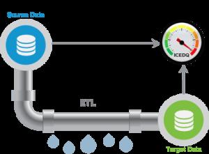 iCEDQ - ETL Testing, Data Migration Testing & Data Quality Governance Platform.