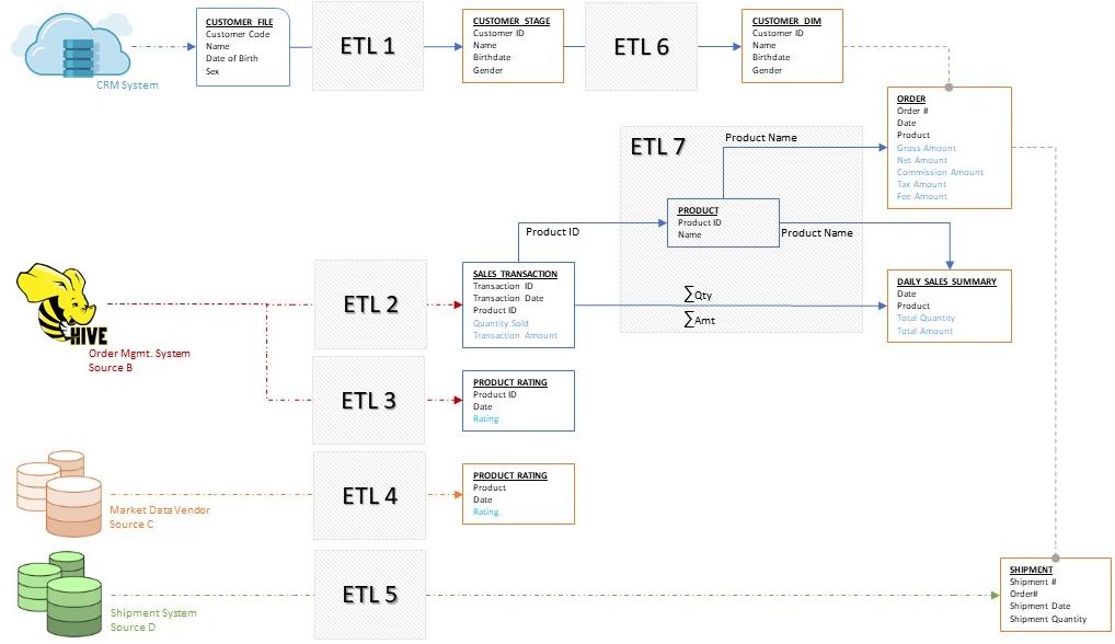 ETL Testing Process - iCEDQ