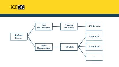 ETL Development & ETL Testing – a Pipeline for Data Warehouse Testing-iCEDQ