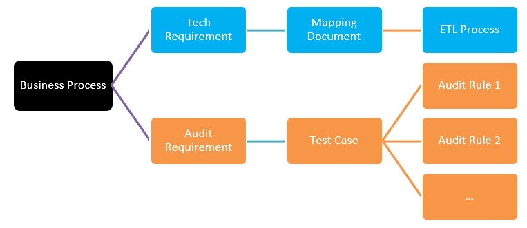 ETL Development vs. ETL Testing Process Image