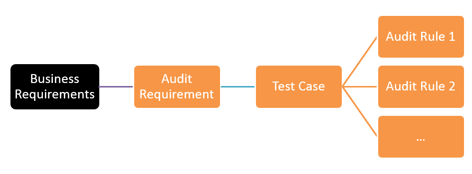 Parallel Audit and Testing Pipeline
