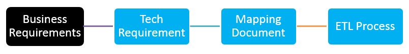 Standard ETL Development Pipeline Process Image