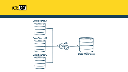 ETL Testing – Unit Testing vs. Quality Assurance for Data Warehouse-iCEDQ