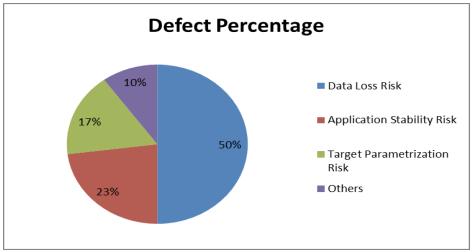 Defect Percentage Image - iCEDQ