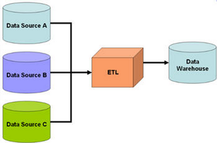 unit testing vs quality assurance for data warehouse