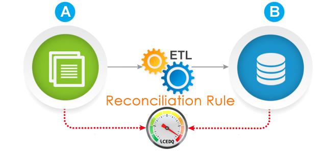 Reconciliation Rule