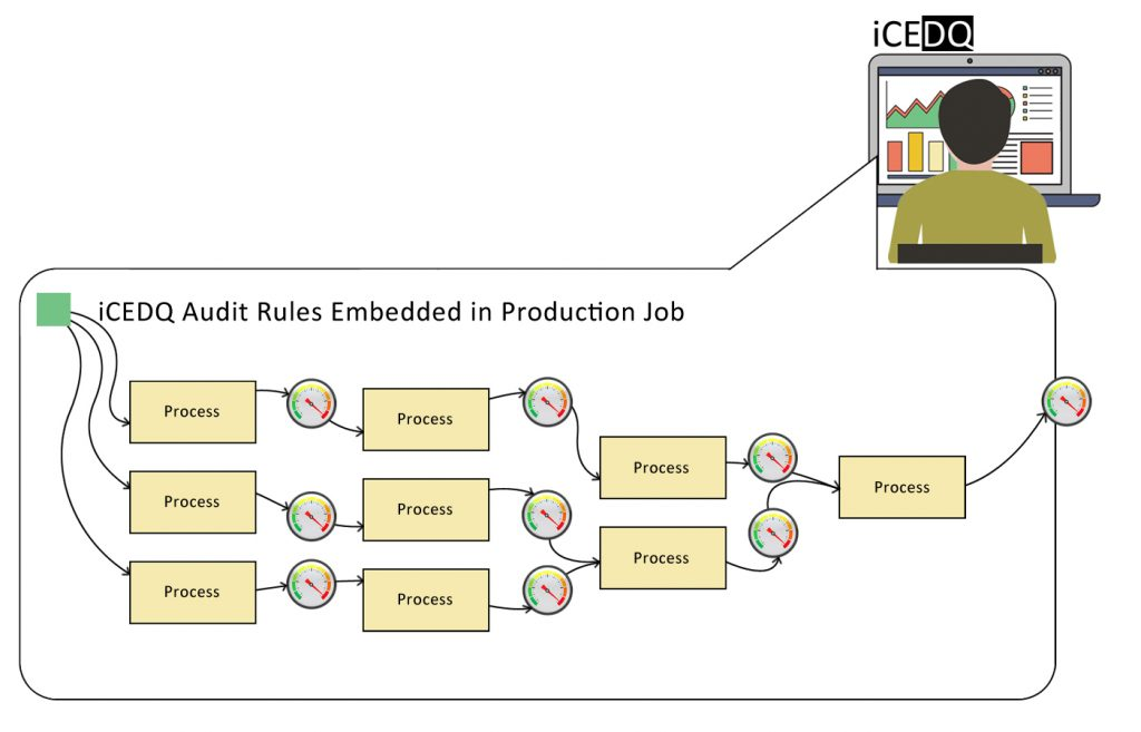 iCEDQ aduit rules embedded in production jobs