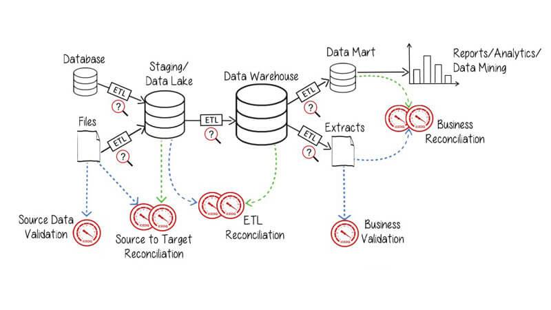 iCEDQ - DataOps Automation Platform