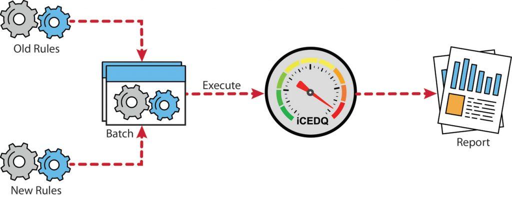 iCEDQ Regression testing