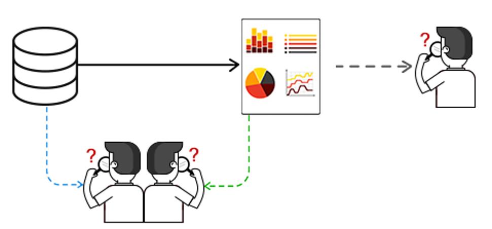 The Manual Approach of BI Testing