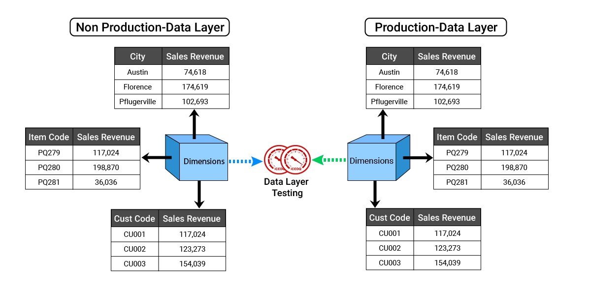 Compare data from one data layer(production) with another