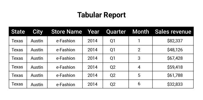 Tabular Report Testing