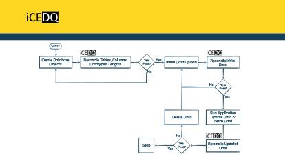 Migrating Database to Redshift, Snowflake, Azure DW-iCEDQ