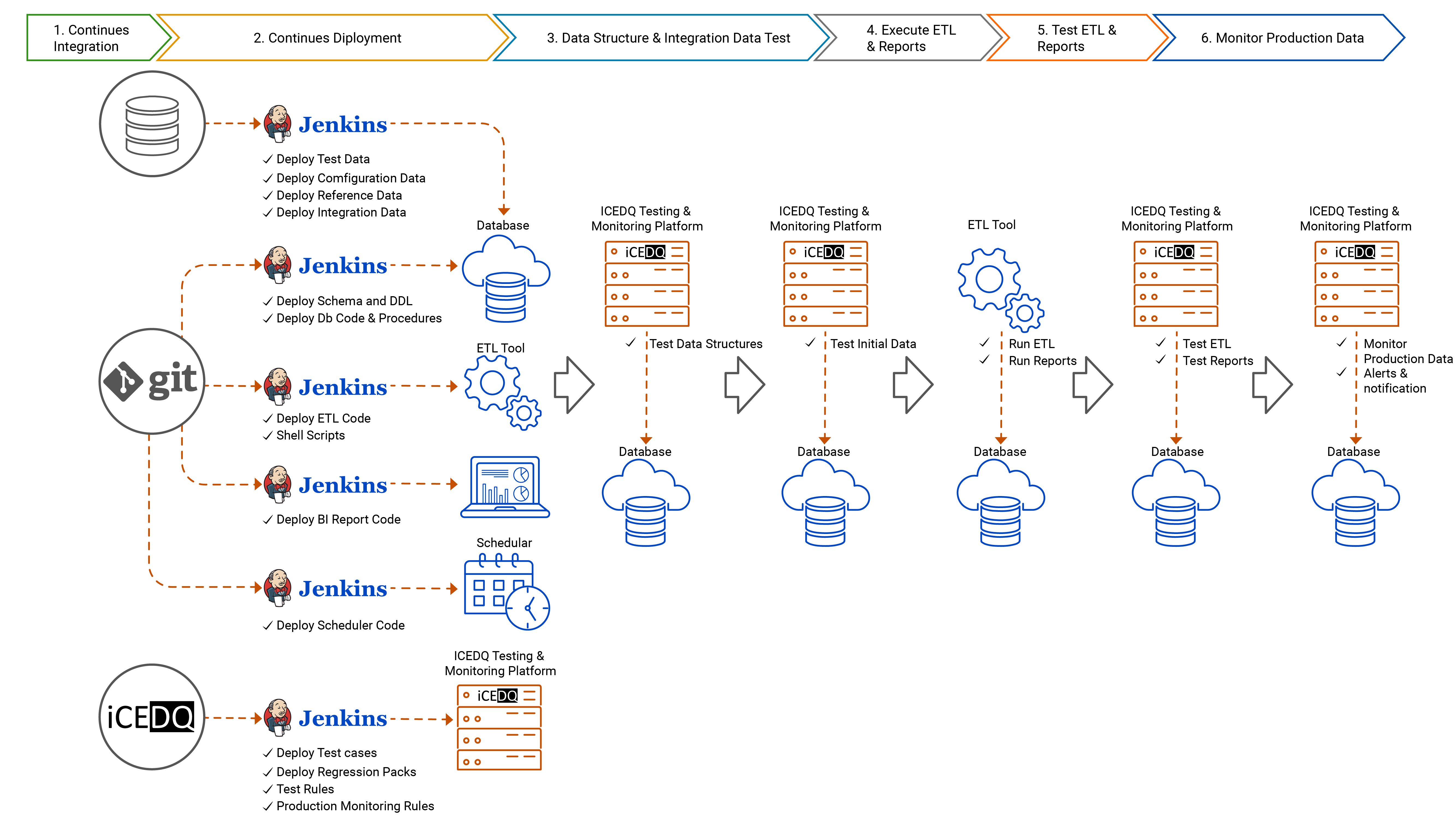 CICD Pipeline implementation with-iCEDQ