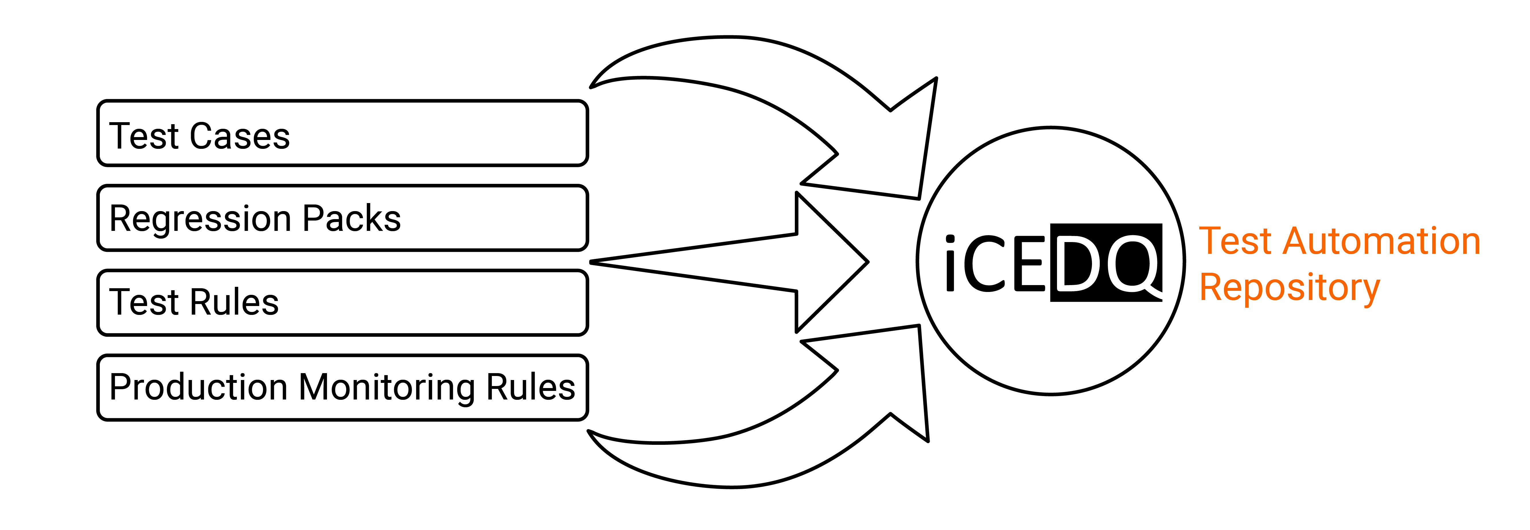 Test Automation Repository-iCEDQ