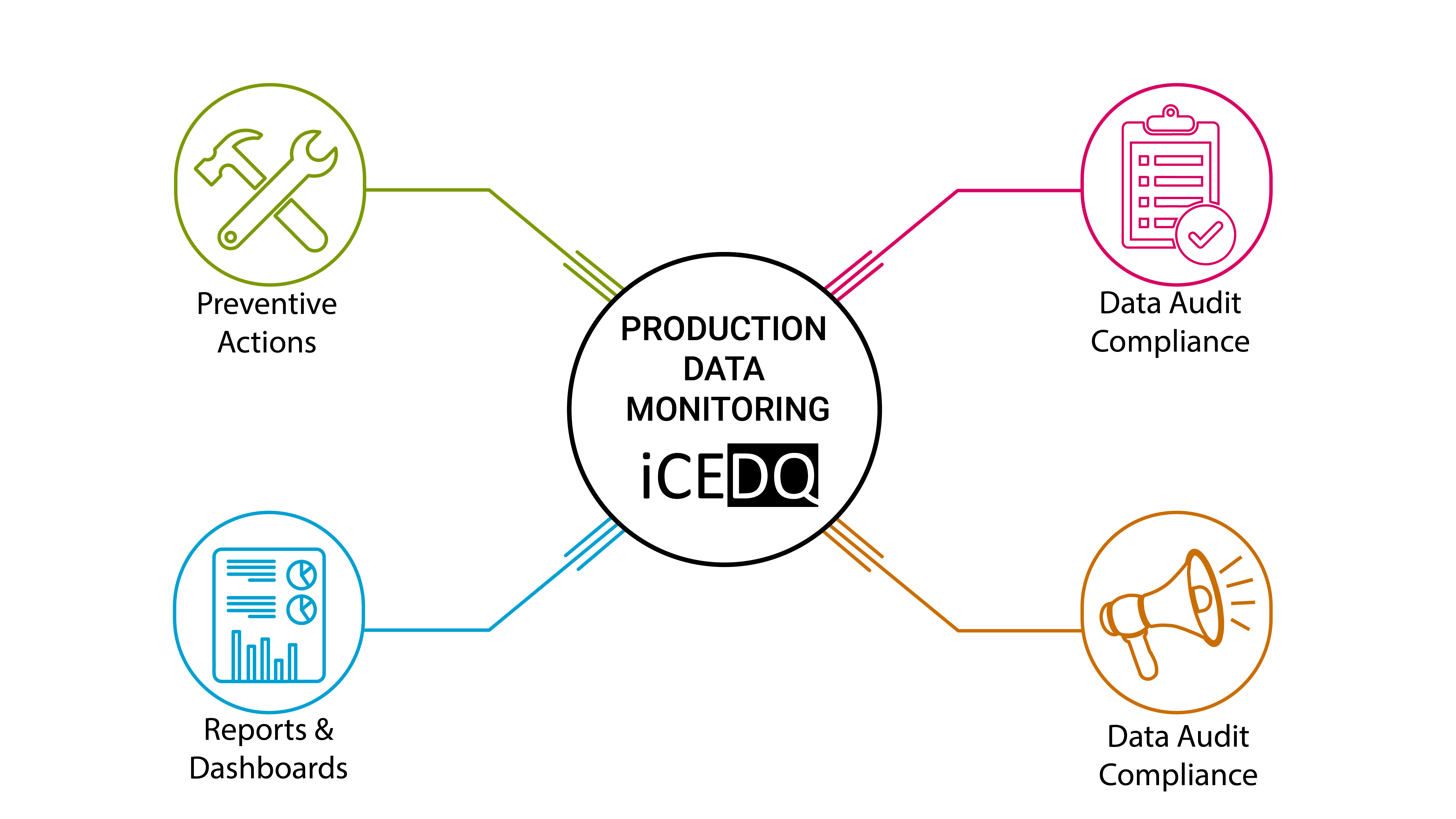 Product data monitoring with iCEDQ