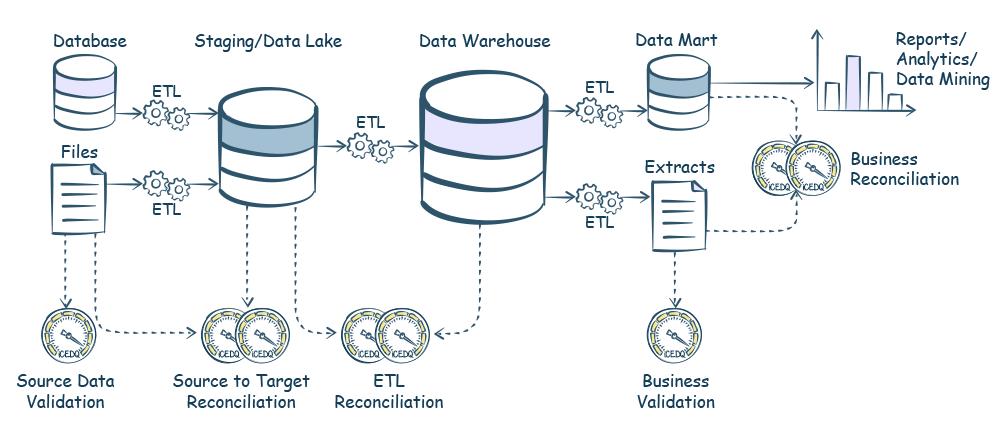 Data Warehouse Testing Tool - iCEDQ