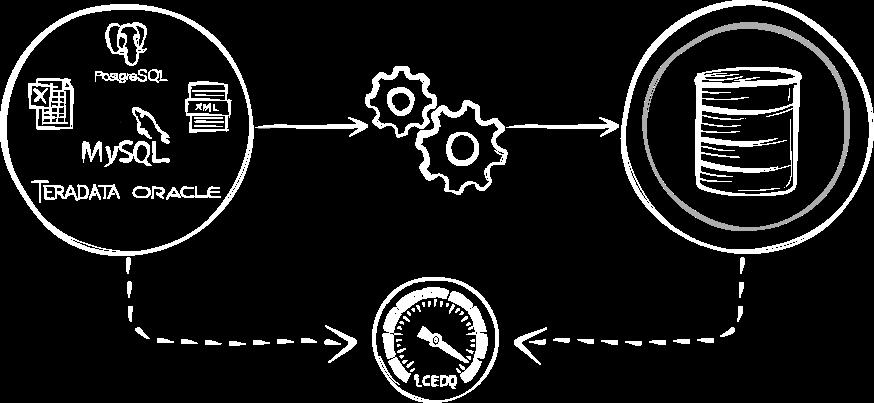 Automate ETL Testing and Big Data Testing - iCEDQ