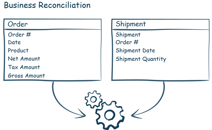 Business reconciliation-iCEDQ