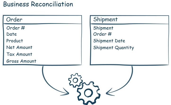 Business reconciliation-iCEDQ
