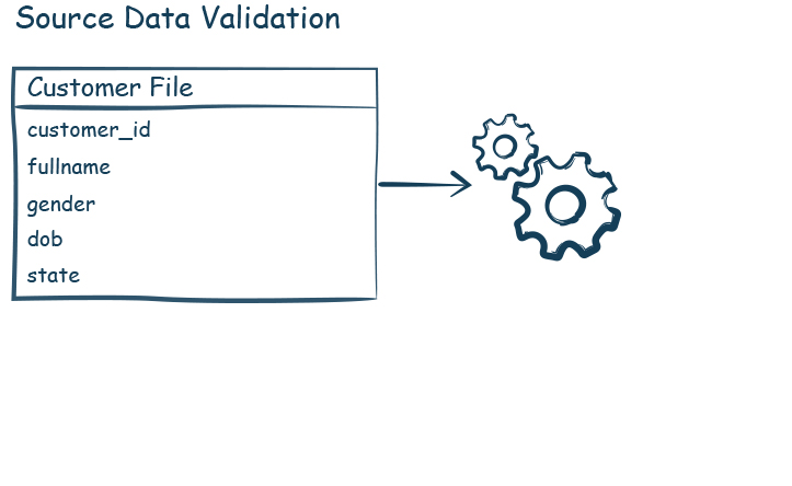 Source Data Validation-iCEDQ