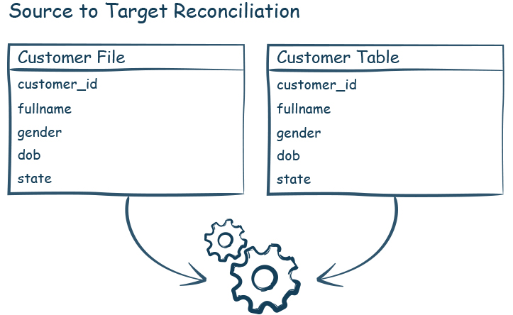Source to target reconciliation-iCEDQ