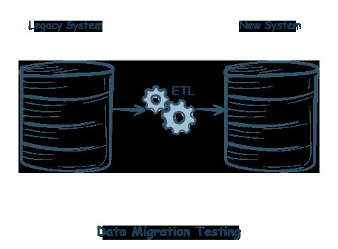 Data Migration Testing-iCEDQ