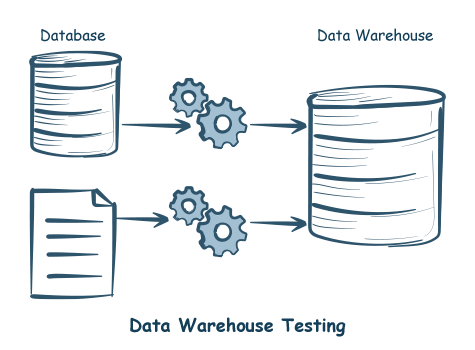 Data Warehouse Testing-iCEDQ