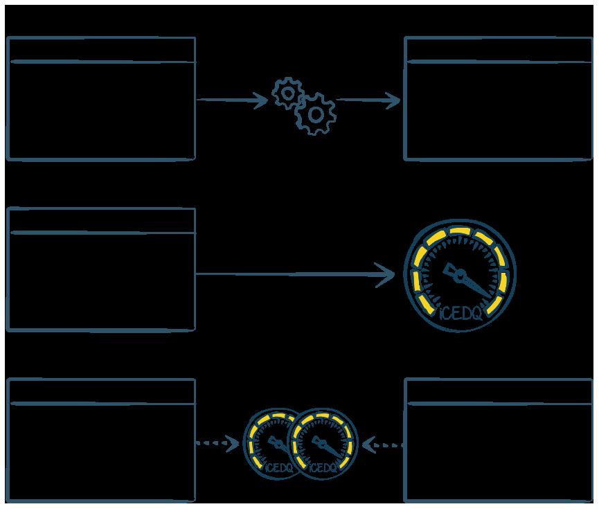 Automated ETL Testing Techniques Scenario 1 - iCEDQ
