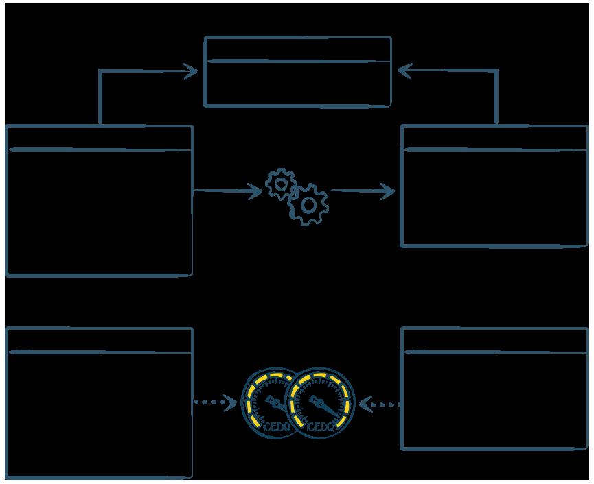 Automated ETL Testing Techniques Scenario 2 - iCEDQ