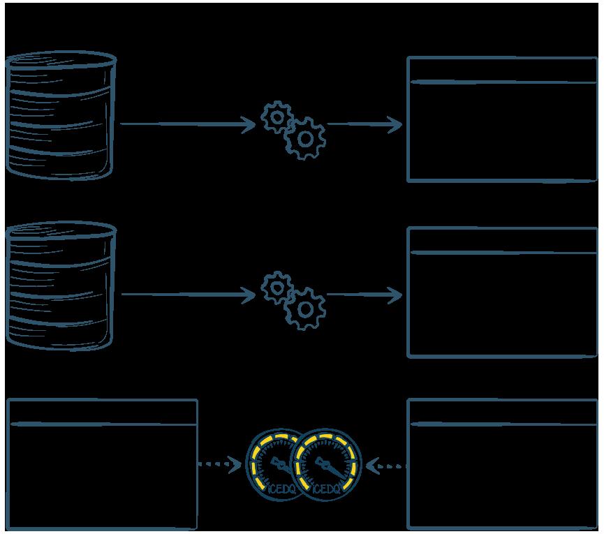 Automated ETL Testing Techniques Scenario 3 - iCEDQ