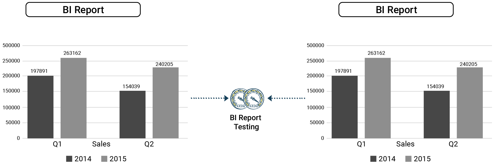 BI report testing can be automated by iCEDQ engine.