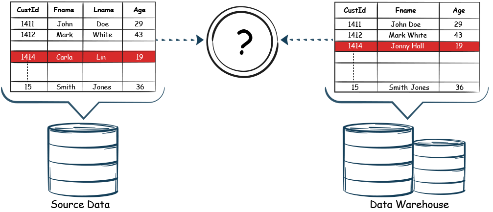 Automated ETL testing: The problem and the solution