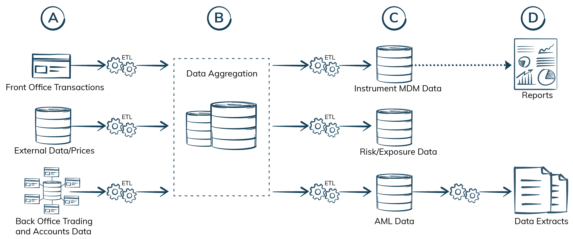Data Integration-iCEDQ