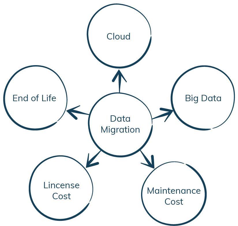 Data Migration-iCEDQ