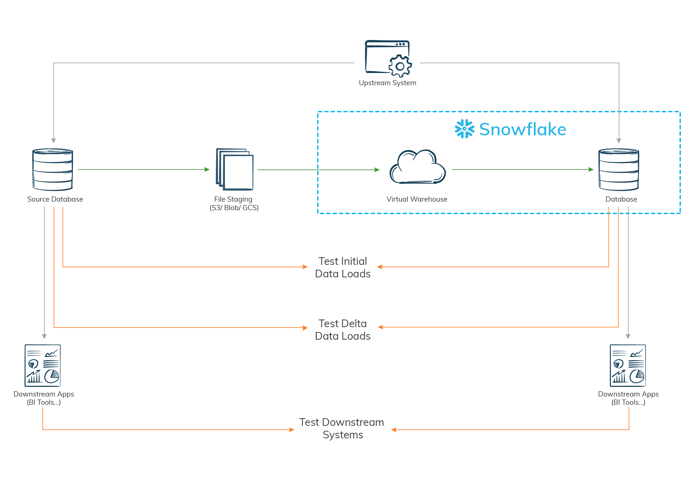 DevOps approach to Snowflake migration testing-iCEDQ