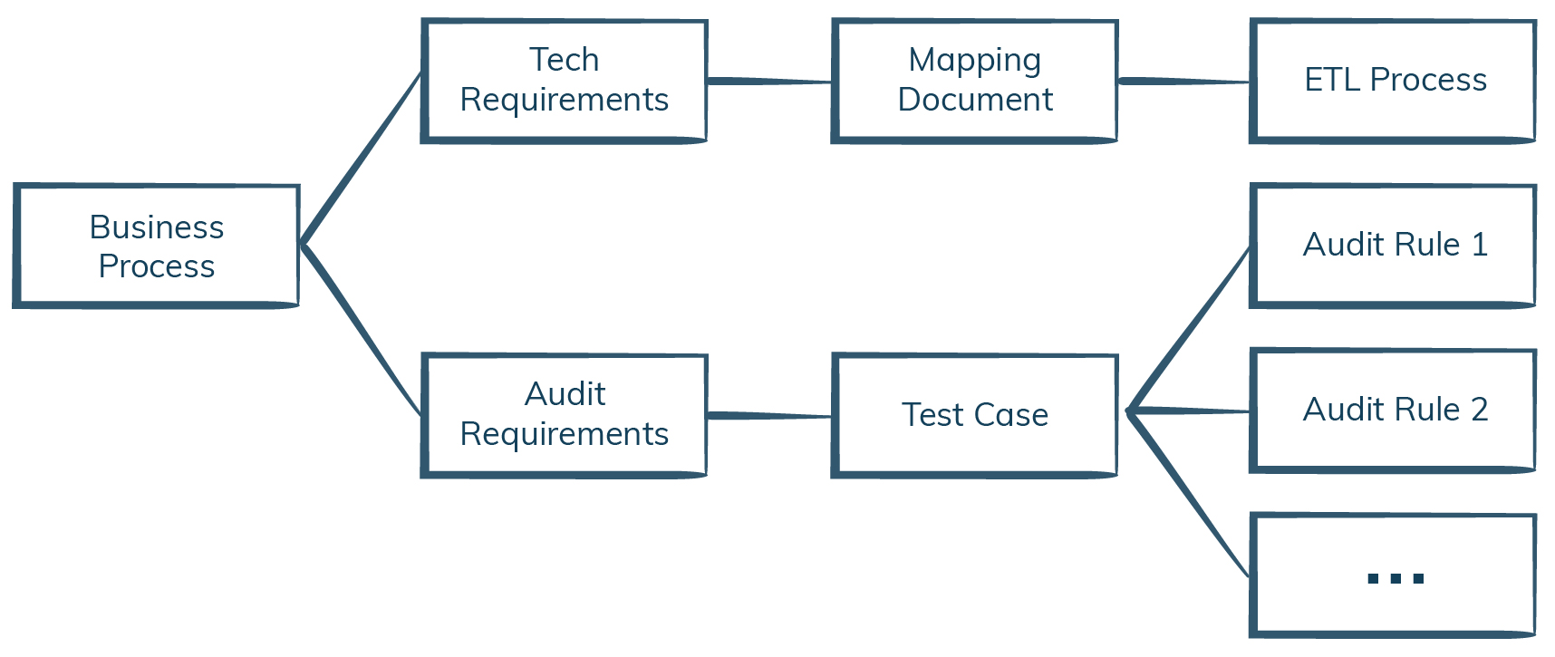 ETL Development vs. ETL Testing Process Image-iCEDQ