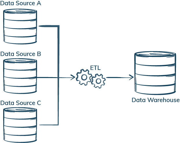 unit testing vs quality assurance for data warehouse