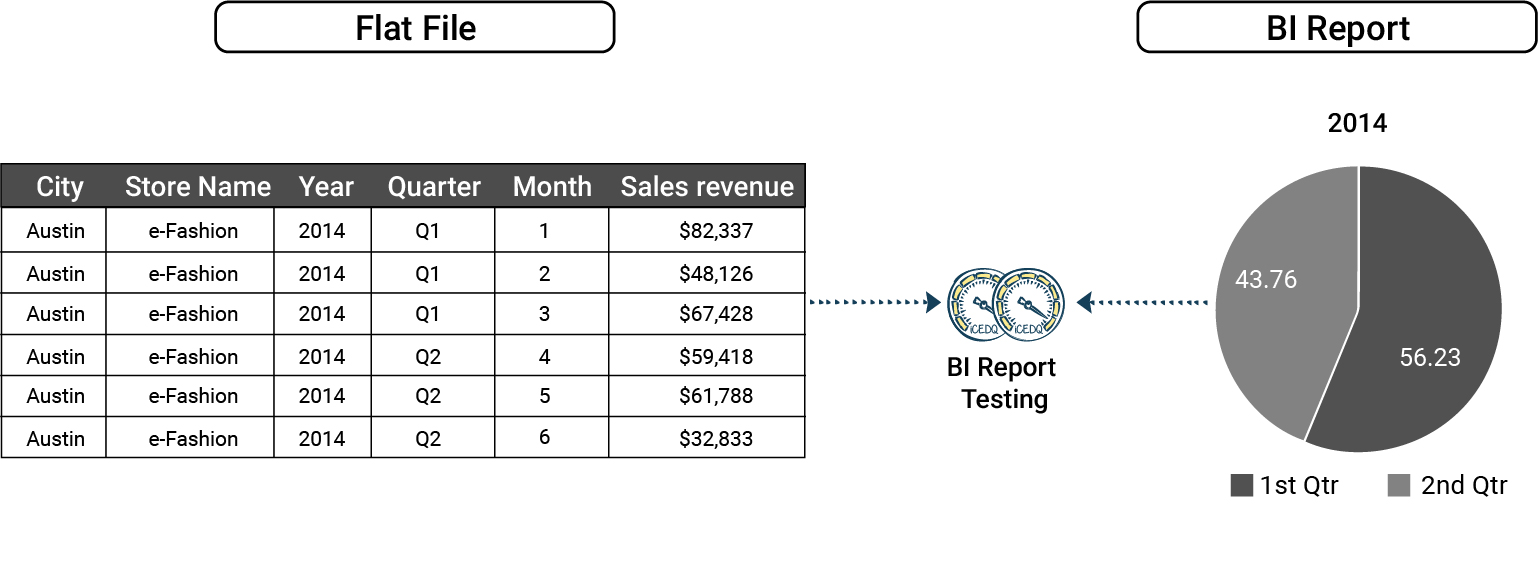 Excel file can be compared with the report