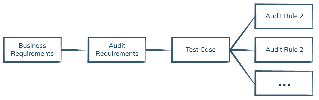 Parallel Audit and Testing Pipeline-iCEDQ