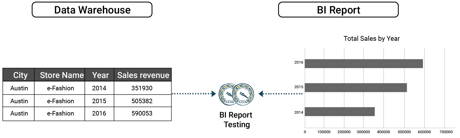Rule to compare a report data with data warehouse