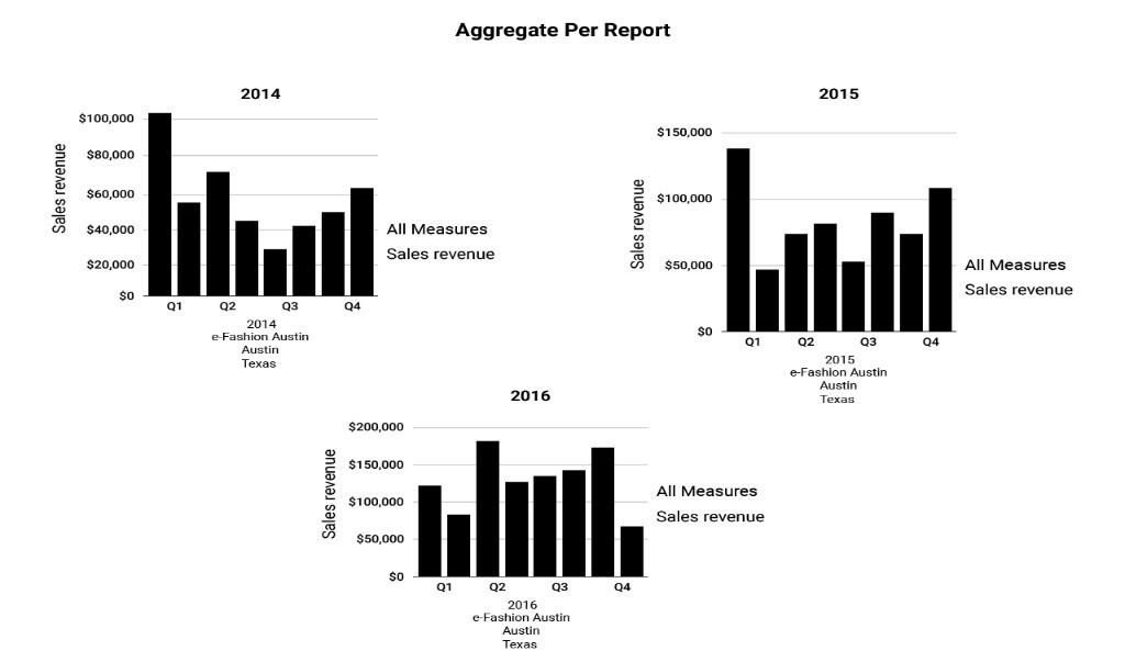 Aggregate Per Report-iCEDQ