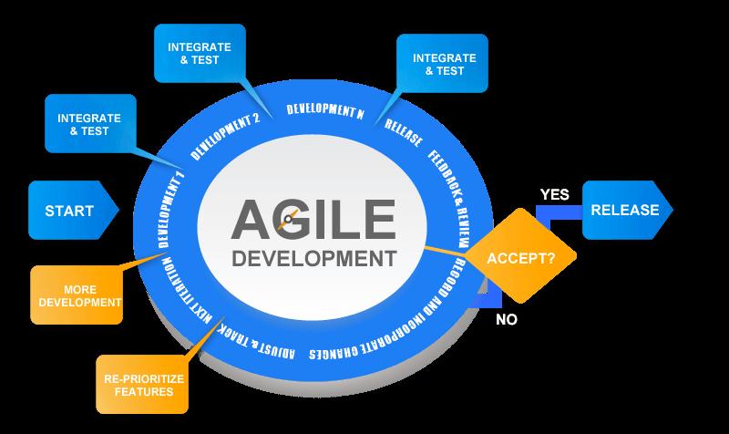 Agile datawarehouse development-iCEDQ