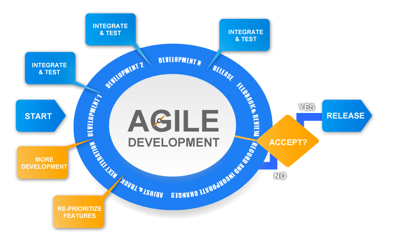Agile datawarehouse development-iCEDQ