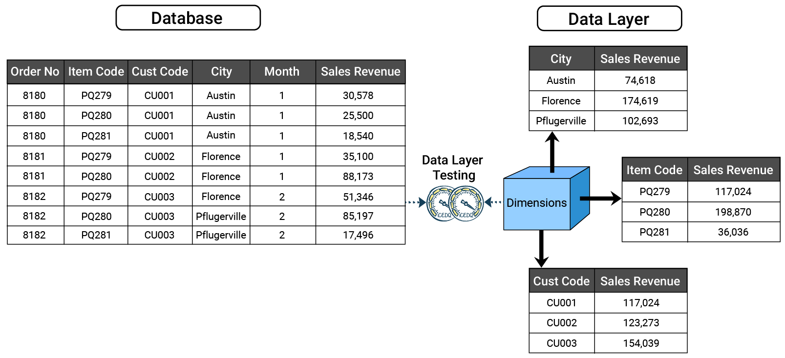 Data layer-iCEDQ