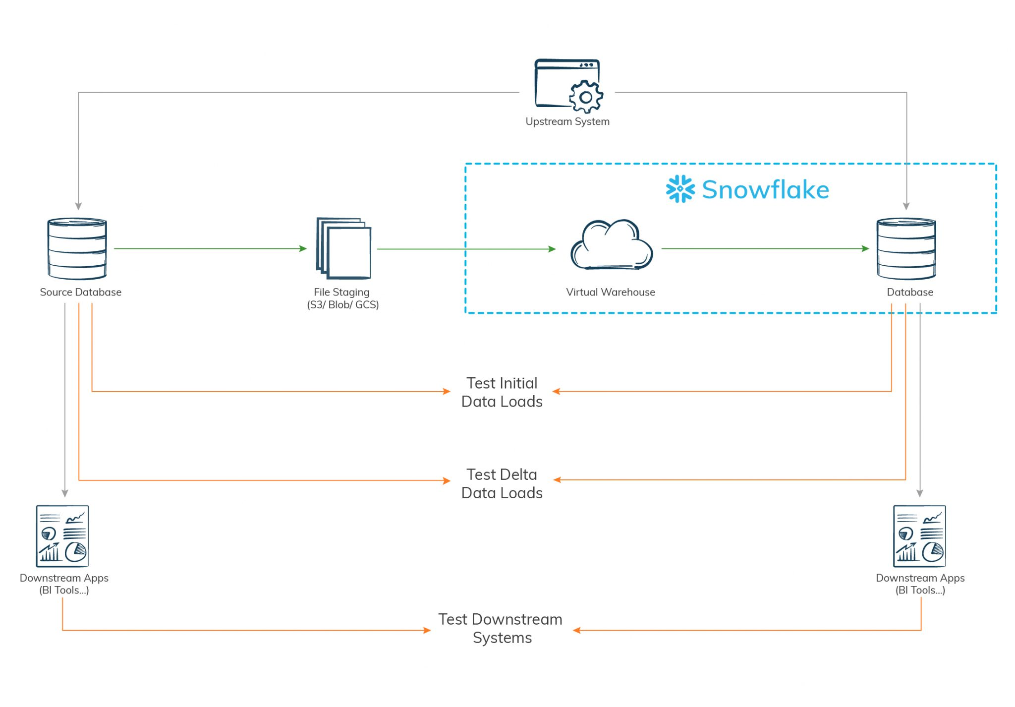 DevOps-approach-to-Snowflake-migration-testing - iCEDQ