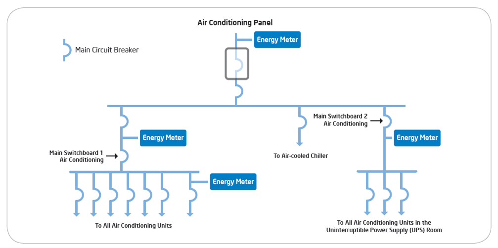 Metering of cooling power at an intel data center - iCEDQ