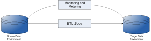 Monitoring and Metering Related to ETL-iCEDQ