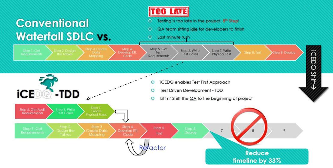 No test driven development - iCEDQ