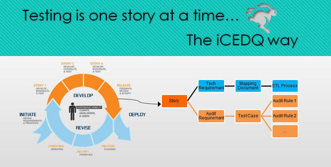 iCEDQ Agile Way